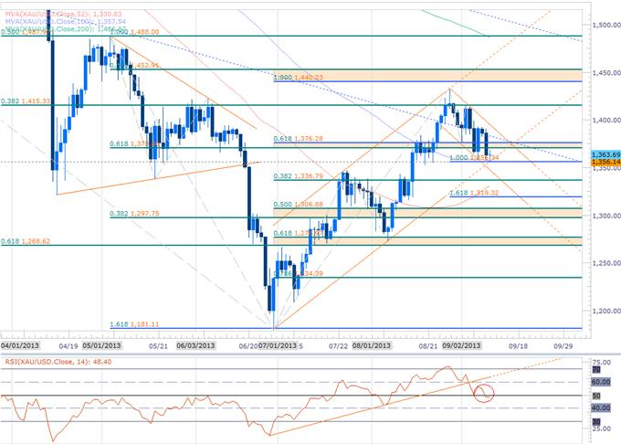 Forex_EUR_Gold_at_Key_Inflection_Point-_Scalps_Target_USDJPY_Pullback_body_GOLD_DAILY.png, EUR, Gold at Key Inflection Point- Scalps Target USDJPY Pullback