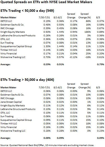 Quoted Spreads on ETFs w/ NYSE LMMs