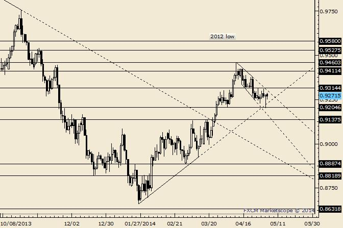 eliottWaves_aud-usd_body_Picture_8.png, AUD/USD Enters Trendline Confluence; Possible Support Zone
