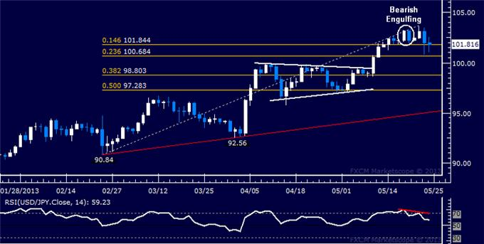 Forex_Strategy_USDJPY_Chart_Warns_of_Correction_Ahead_body_Picture_5.png, USD/JPY Chart Warns of Correction Ahead
