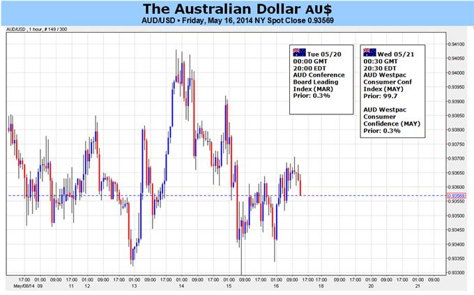 Aussie Dollar at Risk as US Data, FOMC Minutes Hurt Risk Trends