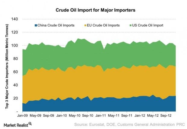 Crude Oil Import for Major Importers 2013-06-14