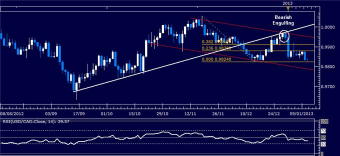Forex_Analysis_USDCAD_Classic_Technical_Report_01.11.2013_body_Picture_1.png, Forex Analysis: USD/CAD Classic Technical Report 01.11.2013