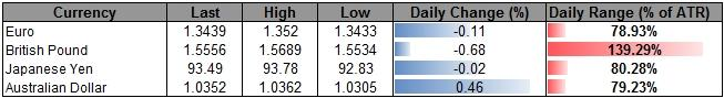 Forex_USD_Propped_Up_By_Hawkish_Rhetoric_AUD_Rallies_Should_Be_Sold_body_ScreenShot260.png, USD Propped Up By Hawkish Rhetoric, AUD Rallies Should Be Sold