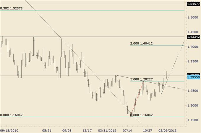 USDJPY_Technical_Evidence_Favors_Larger_Drop_From_Current_Level__body_euraud.png, USD/JPY Technical Evidence Favors Larger Drop From Current Level