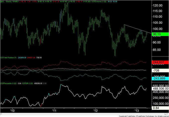 US_Dollar_Traders_Hold_Record_Long_Position_Reversal_Risk_is_High_body_crude.png, US Dollar Traders Hold Record Long Position; Reversal Risk is High