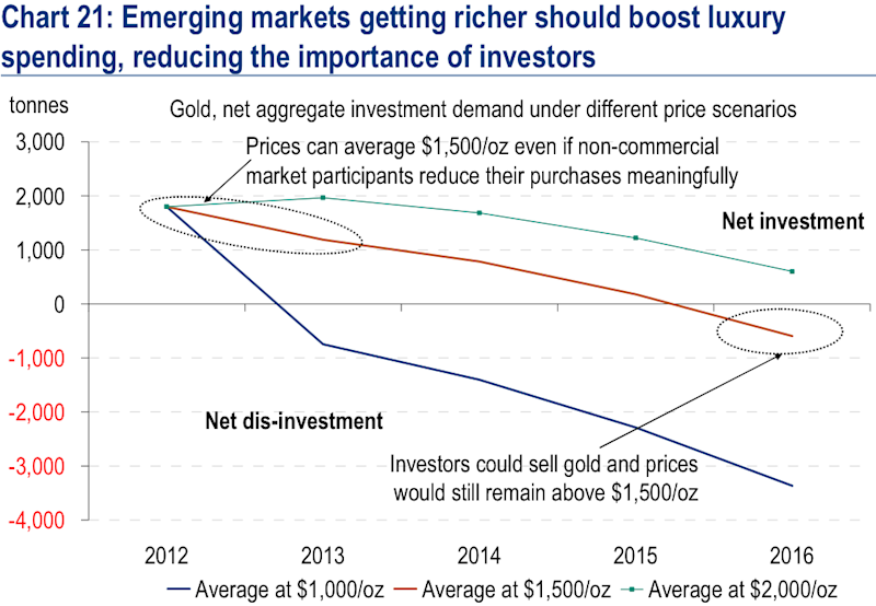 Emerging markets vs investors in gold