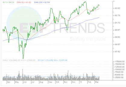 high-yield-bond-etf
