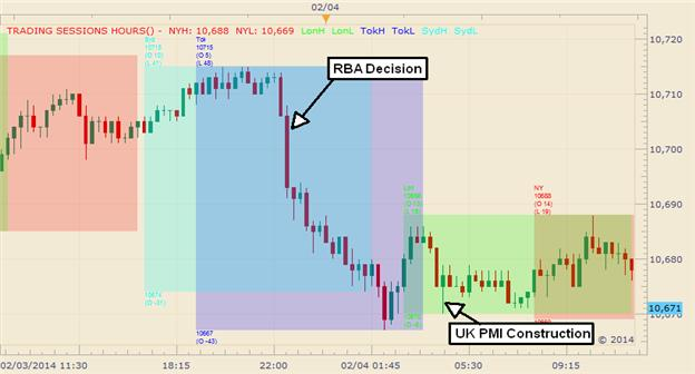Graphic_Rewind_Aussie_RBA_Gains_Send_US_Dollar_Index_to_a_3-Day_Low__body_Picture_1.png, Graphic Rewind: Aussie RBA Gains Send US Dollar Index to a 3-Day Low