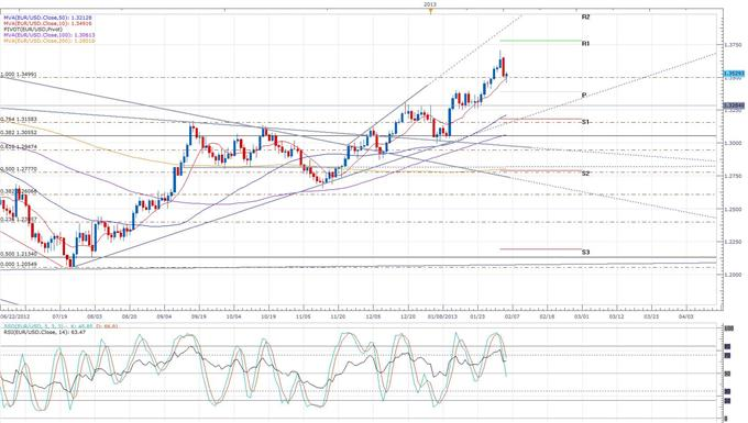 Record_High_Output_Sends_Euro_Above_1.35_body_eurusd_daily_chart.png, Record High Output Index Sends Euro Above 1.35