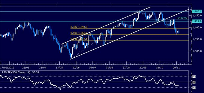 Forex_Analysis_US_Dollar_SP_500_Tread_Water_Amid_Indecision_body_Picture_6.png, Forex Analysis: US Dollar, S&P 500 Tread Water Amid Indecision