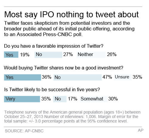 Twitter boosts IPO target to $23-$25 per share