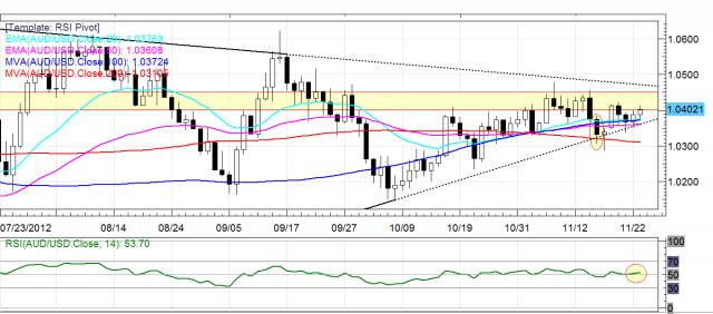 AUD/USD Daily FX
