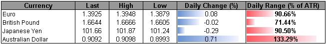 Forex-USD-Vulnerable-Ahead-of-FOMC--AUD-Needs-Close-Above-0.9100_body_ScreenShot221.png, USDOLLAR Vulnerable Ahead of FOMC Meeting- 10, 470 in Sight