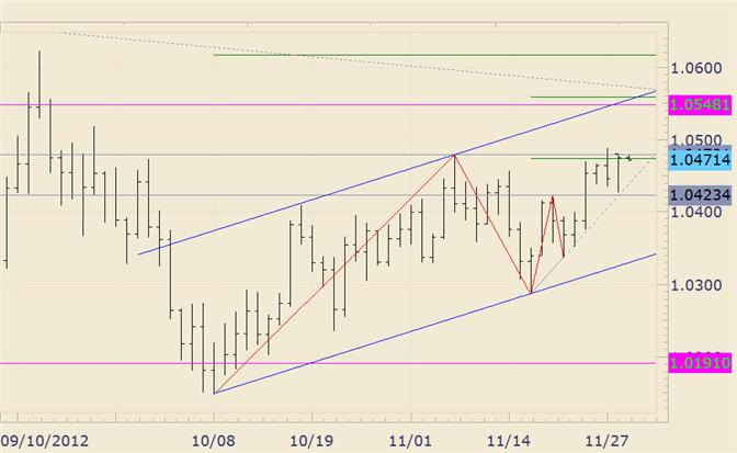 FOREX_Technical_Analysis_AUDUSD_Continues_to_Press_Against_November_High_body_audusd.png, FOREX Technical Analysis: AUD/USD Continues to Press Against November High