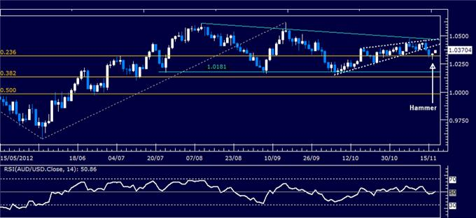 Forex_Analysis_AUDUSD_Classic_Technical_Report_11.19.2012_body_Picture_5.png, Forex Analysis: AUD/USD Classic Technical Report 11.19.2012