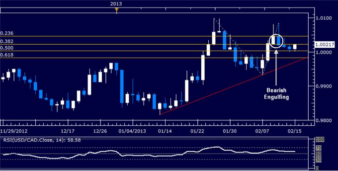 Forex_Analysis_USDCAD_Continues_to_Drift_Near_Parity_Level_body_Picture_5.png, USD/CAD Continues to Drift Near Parity Level
