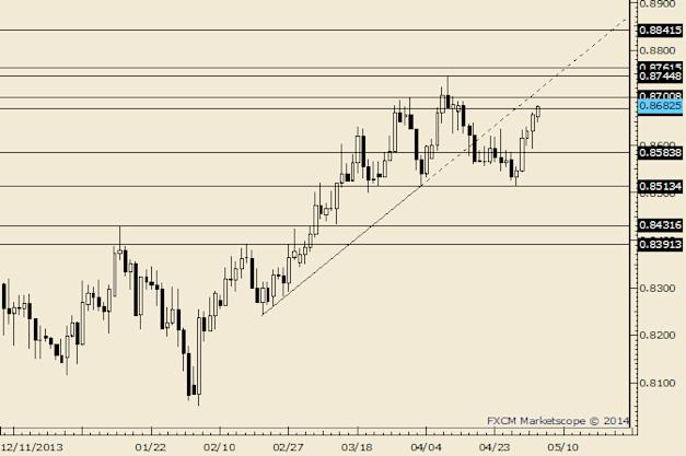 eliottWaves_nzd-usd_body_Picture_7.png, NZD/USD Still Sideways; .8260 is Possible Resistance