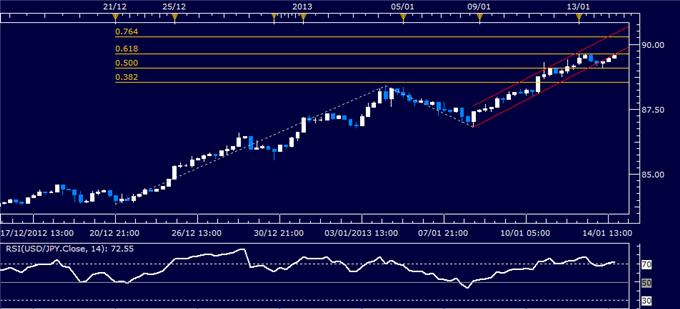 Forex_Analysis_USDJPY_Classic_Technical_Report_01.15.2013_body_Picture_1.png, Forex Analysis: USD/JPY Classic Technical Report 01.15.2013