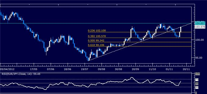 Forex_Analysis_EURJPY_Classic_Technical_Report_11.15.2012_body_Picture_5.png, Forex Analysis: EUR/JPY Classic Technical Report 11.15.2012