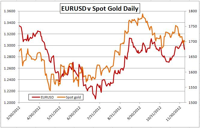 Gold-Forex_Correlations_12082012_Gold_Link_Weak_Again_on_Fundamentals_body_Picture_2.png, Gold-Forex Correlations: Gold Link Weak Again on Fundamentals, Expectations