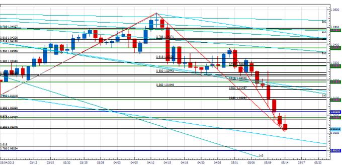 PT_rs_body_Picture_3.png, Price & Time: Right Shoulder in the Euro?