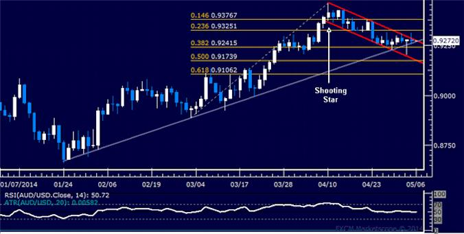 dailyclassics_aud-usd_body_Picture_12.png, Forex: AUD/USD Technical Analysis – 0.93 Figure Under Fire Anew