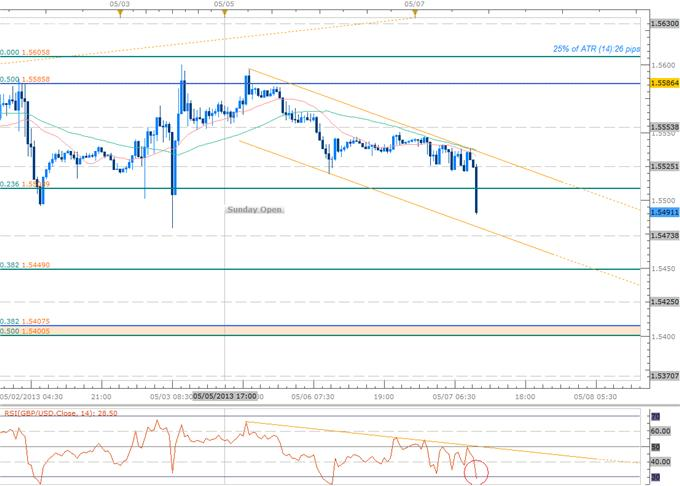 Forex_GBPUSD_Short_Scalps_Target_Initial_Objective_at_1.54_BoE_on_Tap_body_Picture_1.png, GBPUSD Short Scalps Target Objective at 1.54 - BoE on Tap