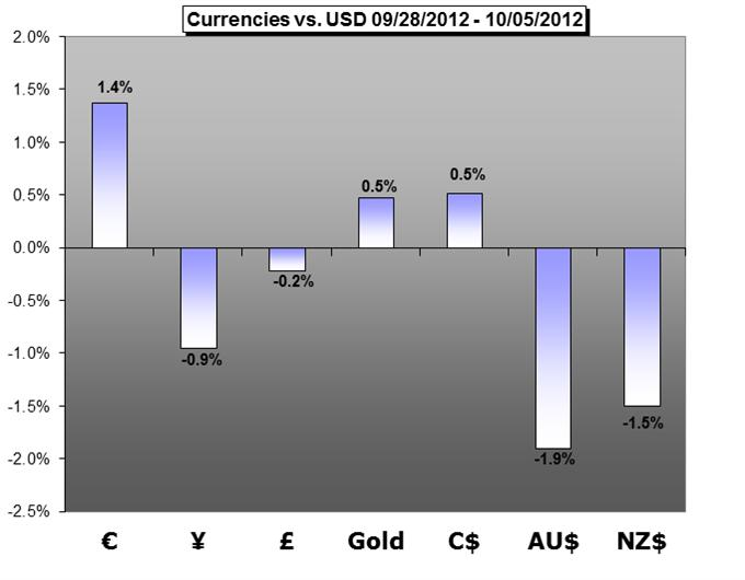 Forex_Trading_Weekly_Forecast-09.22.2012_body_Graph.png, Forex Trading Weekly Forecast - 10.08.2012