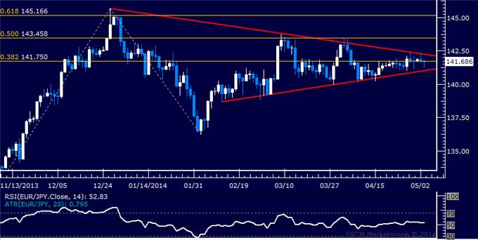 dailyclassics_eur-jpy_body_Picture_12.png, Forex: EUR/JPY Technical Analysis – Attempting to Expose 145.00