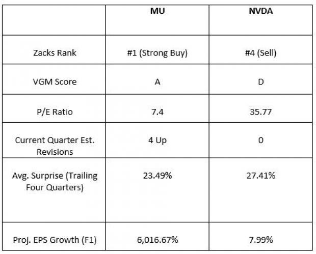 (NASDAQ:MU) from Semiconductor- Memory Chips - Todays Top Gains