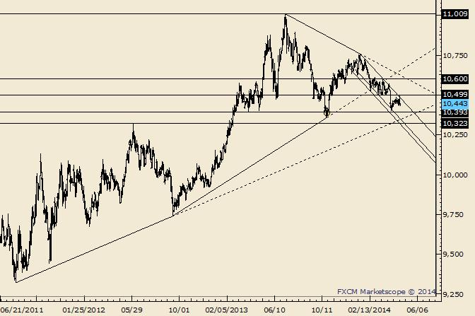 eliottWaves_us_dollar_index_body_Picture_1.png, USDOLLAR Corrective Channel Break Portends Larger Decline