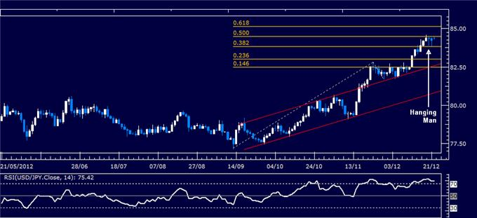 Forex_Analysis_USDJPY_Classic_Technical_Report_12.24.2012_body_Picture_1.png, Forex Analysis: USD/JPY Classic Technical Report 12.24.2012