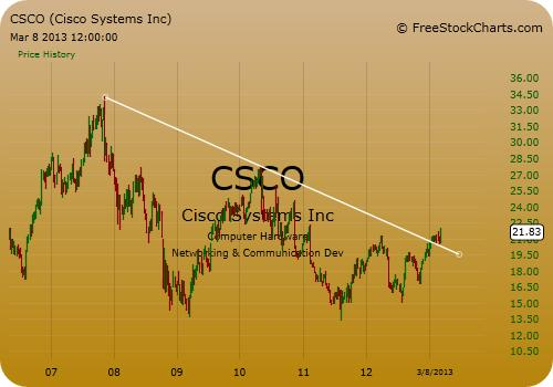 Cisco Stock Chart - Weekly