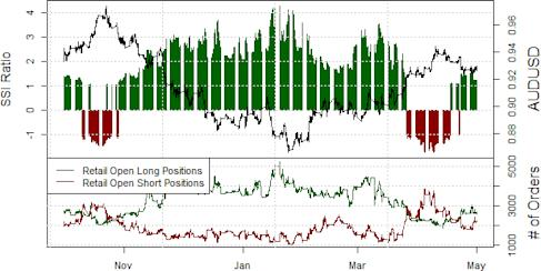 ssi_aud-usd_body_Picture_17.png, Australian Dollar Might Bounce, but Crowds Too Willing to Buy