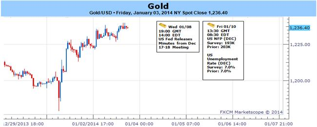 Gold_Opens_2014_on_Strong_Footing_-_Rally_at_Risk_Heading_into_NFPs_body_Picture_1.png, Gold Opens 2014 on Strong Footing- Rally at Risk Heading into NFPs