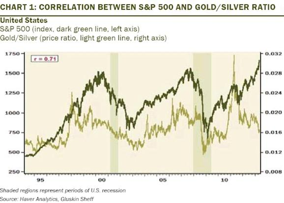 gold silver ratio chart