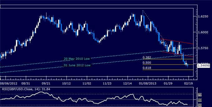 Forex_GBPUSD_Technical_Analysis_02.15.2013_body_Picture_5.png, GBP/USD Technical Analysis 02.18.2013