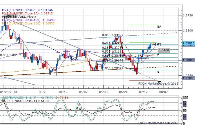 Euro_Rises_On_an_Improvement_in_German_Unemployment_body_eurusd_daily_chart.png, Euro Rises On an Improvement in German Unemployment