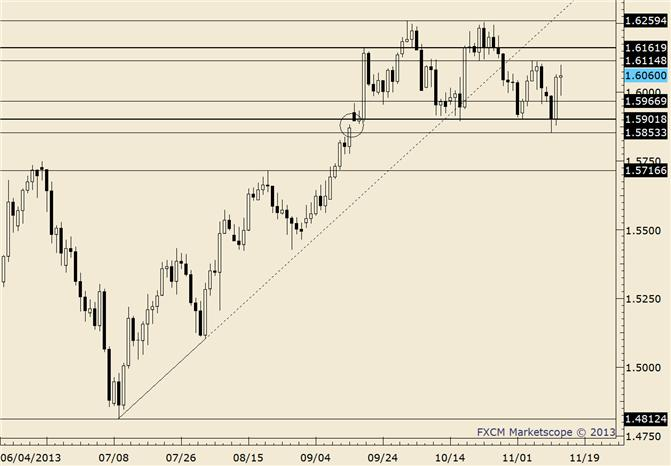 eliottWaves_gbp-usd_body_gbpusd.png, GBP/USD Make or Break Time as Event Risk Looms