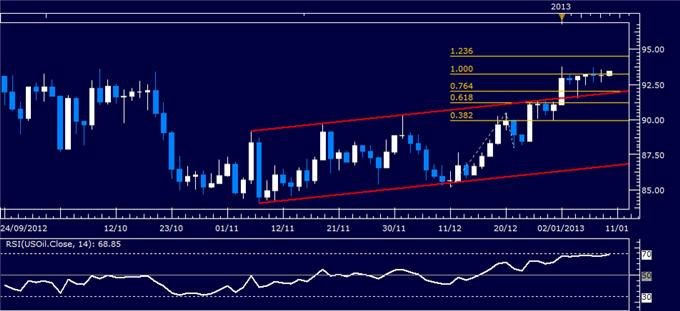 Commodities_Crude_Oil_Gold_May_Find_Added_Fuel_in_ECB_Rate_Decision_body_Picture_4.png, Commodities: Crude Oil, Gold May Find Added Fuel in ECB Rate Decision