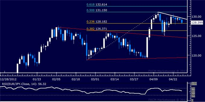 Forex_EURJPY_Technical_Analysis_04.26.2013_body_Picture_5.png, EUR/JPY Technical Analysis 04.26.2013