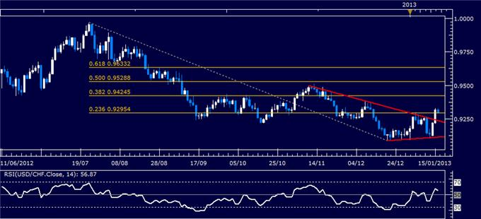 Forex_Analysis_USDCHF_Classic_Technical_Report_01.16.2013_body_Picture_1.png, Forex Analysis: USD/CHF Classic Technical Report 01.16.2013