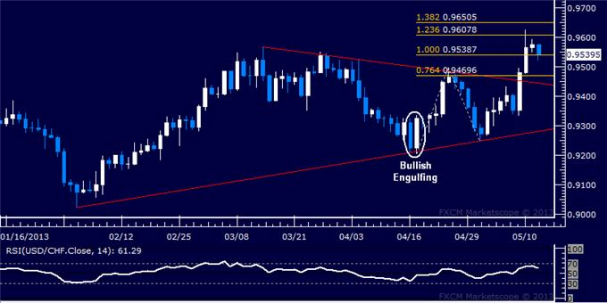Forex_USDCHF_Technical_Analysis_05.14.2013_body_Picture_5.png, USD/CHF Technical Analysis 05.14.2013