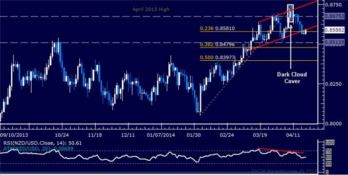 dailyclassics_nzd-usd_body_Picture_10.png, Forex: NZD/USD Technical Analysis – Kiwi Probes Above 0.84