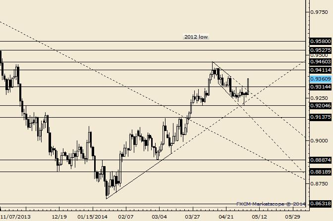 AUD/USD .9300/20 is Now Support