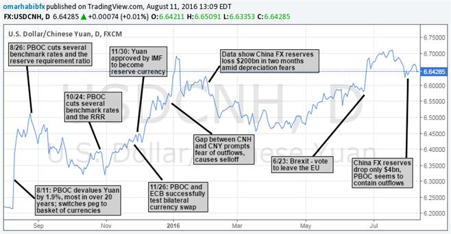 Looking Back On PBOC; One Year Anniversary Of August 11 Devaluation