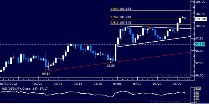 Forex_USDJPY_Technical_Analysis_05.14.2013_body_Picture_5.png, USD/JPY Technical Analysis 05.14.2013