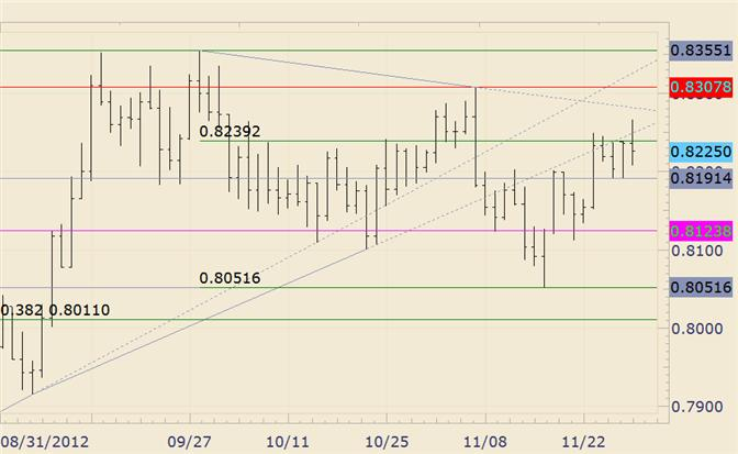 FOREX_Technical_Analysis_NZDUSD_Pops_Through_Top_of_Range_and_Reverses_body_nzdusd.png, FOREX Technical Analysis: NZD/USD Pops Through Top of Range and Reverses