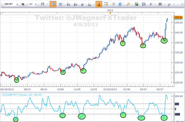 2_Benefits_of_Trend_Trading_body_Picture_6.png, 2 Benefits of Trend Trading